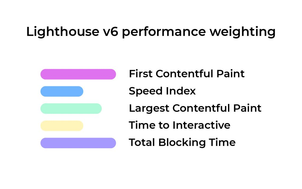 Lighthouse v6 performance score and wreighting