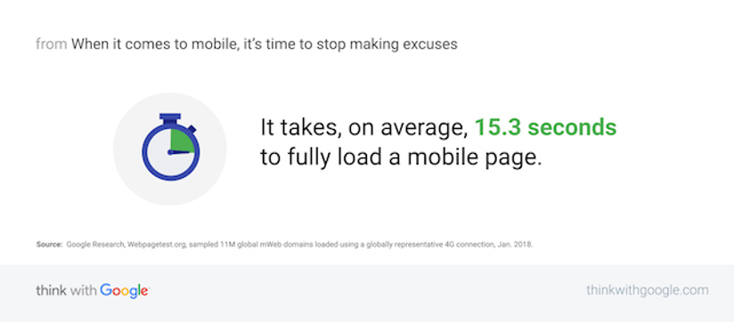 site speed for website