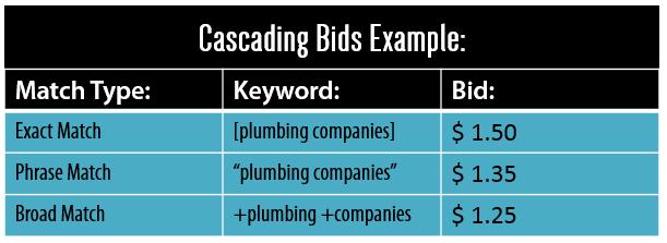 Cascading bids example
