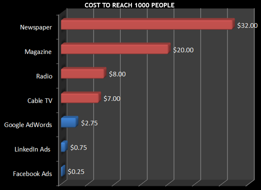 bar chart to compare cost to reach 1000 people between different media