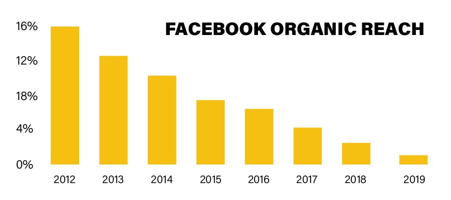 graph showing reducing facebook organic reach